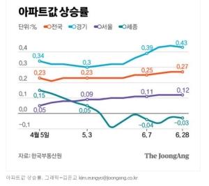 """""""올 집값 최고 2억 떨어졌다"""" 작년 상승률 1위 세종의 급반전"""