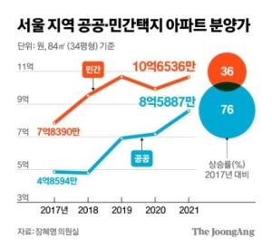 """""""文정부 서울 공공택지 84㎡ 분양가, 민간택지 2배 상승…4년 만에 76%"""""""