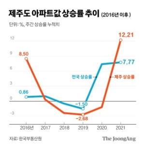 올들어 확 뛰는 제주 집값…서울 원정 2배, 반년새 3억 껑충