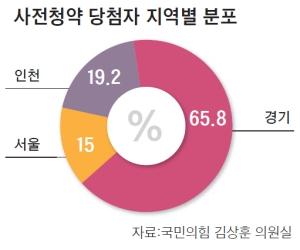 서울 무주택자 울린 사전청약, 당첨자 4333명 중 650명 뿐