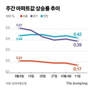 서울 아파트값 상승세 7주째 주춤…집값 내린 거래도 35%