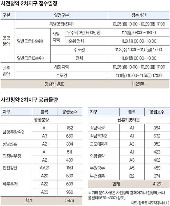 수도권 공공택지 사전청약 시작…고령자·장애인 현장접수