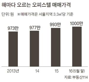 분양권 거래 '해방구' 오피스텔…정부도 다운 계약 팔짱