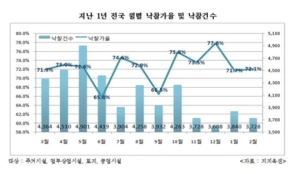 지난달 경매 낙찰가율 72.1%…전월 대비 0.4%p 상승