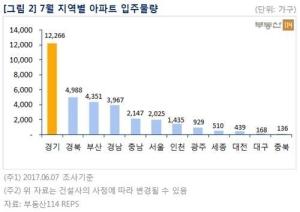 수도권 입주 대란 본격화…8월 입주 64% 증가