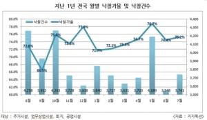 7월 전국 토지 낙찰가율 80.9%