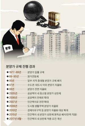 민간택지 상한제는 '복불복'...강남 등 서울 13개구 무더기 '후보'