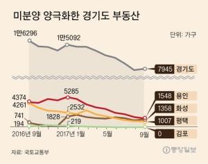 웃돈 붙은 김포, 미분양 몸살 동탄…경기도 부동산 양극화