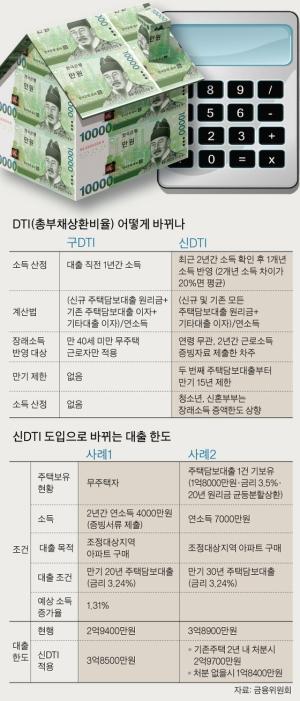 연봉 7000만원 주택담보대출 3억8900만 → 1억8400만원