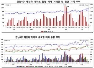 강남구 집값, 3.3㎡당 6000만원선 돌파하나