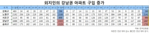 지방 큰손들, 강북 갭투자보다는 강남 재건축