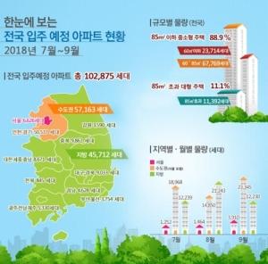 7∼9월 전국 10만2800가구 집들이…작년보다 13% 감소