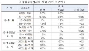 '핀셋' 증세 시즌2…보유세 개편 최종안 확정