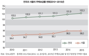 서울 강남권 자가점유율 줄었다는데…그 이유가?