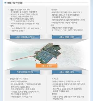 스마트시티 연구개발 '본격화'