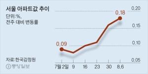 """서울 집값 또 들썩 … 전문가 5명 중 4명 """"사도 좋다"""""""
