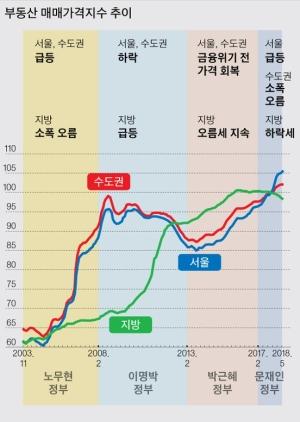 서울 아닌 지방 집값만 잡았다