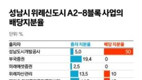 """""""실소유주 정체 묻힌다""""…대장동·위례서 써먹은 '특금신탁'"""
